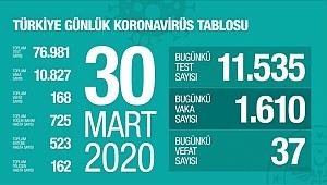 Türkiye'de yeni tip koronavirüs salgını nedeniyle hayatını kaybedenlerin sayısı 37 kişi daha arrttı